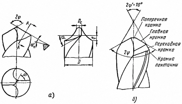 Геометрия спирального сверла