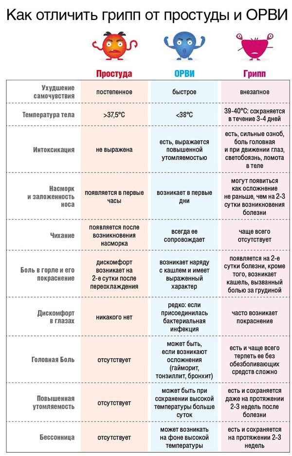 Сравните симптомы по таблице